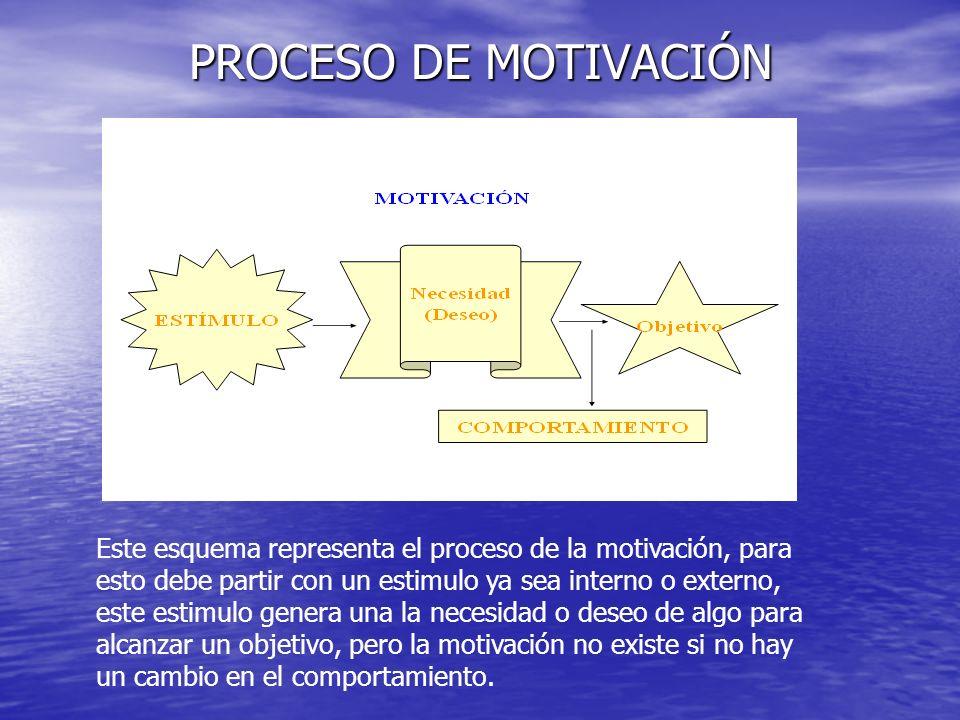 PROCESO DE MOTIVACIÓN Este esquema representa el proceso de la motivación, para esto debe partir con un estimulo ya sea interno o externo, este estimu