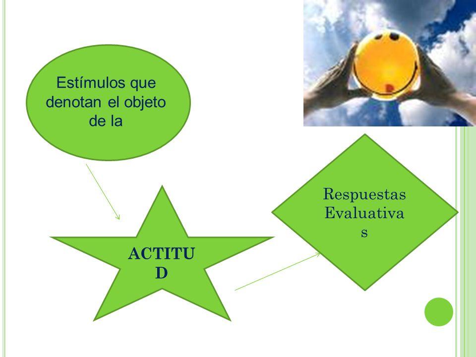Estímulo (Situación, entorno, persona, etc.) ACTITUD COGNITIVAAFECTIVACONDUCTUAL Creencias, conocimientos, ideas sobre el objeto de actitud.