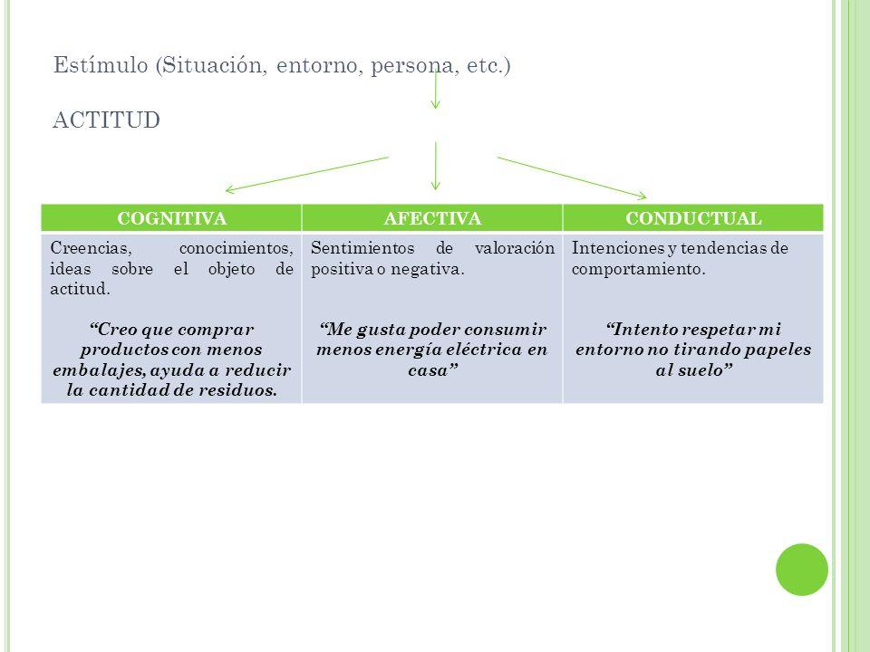 Estímulo (Situación, entorno, persona, etc.) ACTITUD COGNITIVAAFECTIVACONDUCTUAL Creencias, conocimientos, ideas sobre el objeto de actitud. Creo que