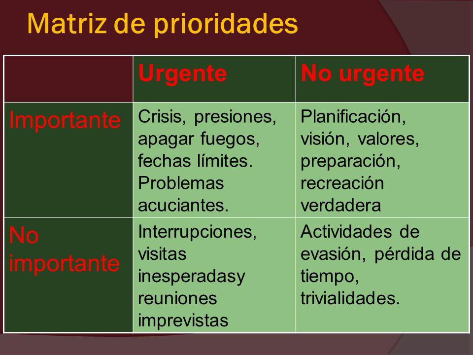 Matriz de prioridades UrgenteNo urgente Importante Crisis, presiones, apagar fuegos, fechas límites. Problemas acuciantes. Planificación, visión, valo