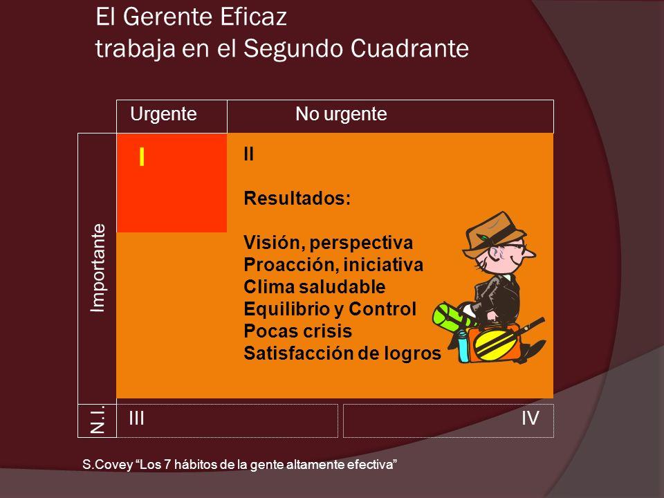 El Gerente Eficaz trabaja en el Segundo Cuadrante UrgenteNo urgente N.I. Importante II IIIIV I II Resultados: Visión, perspectiva Proacción, iniciativ