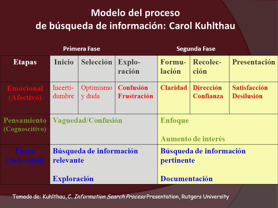 Modelo del proceso de búsqueda de información: Carol Kuhlthau EtapasInicioSelecciónExplo- ración Formu- lación Recolec- ción Presentación Emocional (A