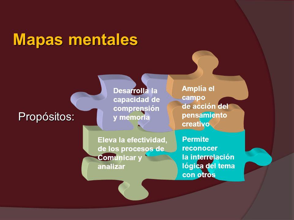 Propósitos: Permite reconocer la interrelación lógica del tema con otros Eleva la efectividad, de los procesos de Comunicar y analizar Desarrolla la c