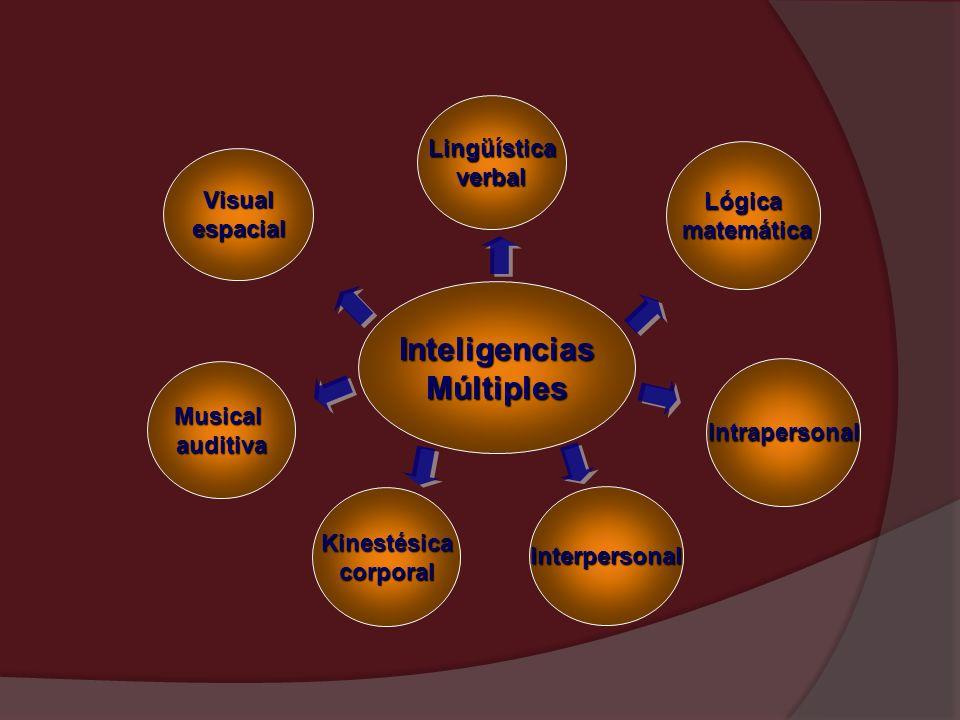 InteligenciasMúltiples Musicalauditiva Kinestésicacorporal Visualespacial Intrapersonal Lingüísticaverbal Interpersonal Lógica matemática matemática