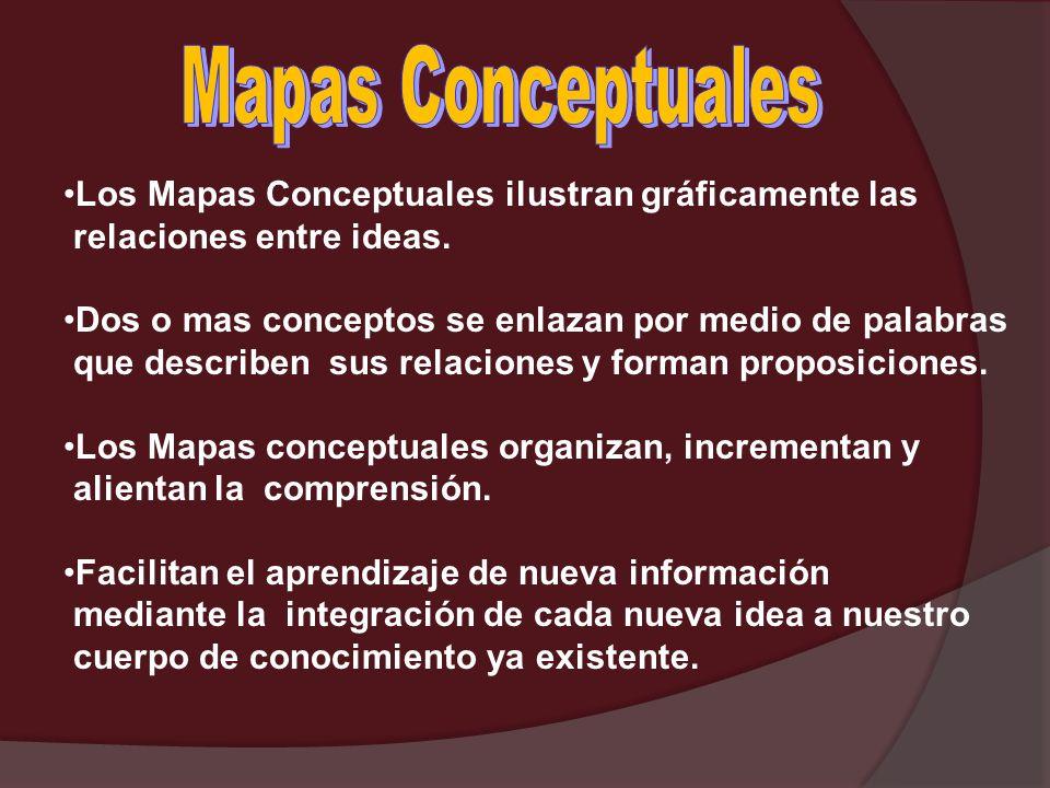 Los Mapas Conceptuales ilustran gráficamente las relaciones entre ideas. Dos o mas conceptos se enlazan por medio de palabras que describen sus relaci