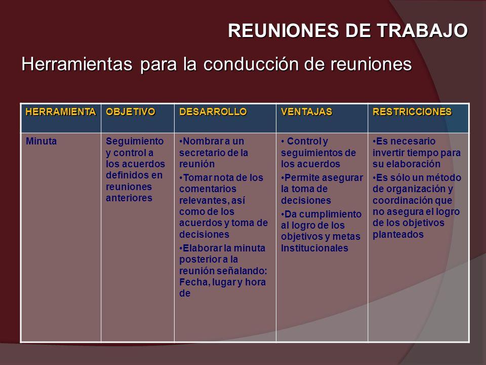 REUNIONES DE TRABAJO Herramientas para la conducción de reuniones HERRAMIENTAOBJETIVODESARROLLOVENTAJASRESTRICCIONES MinutaSeguimiento y control a los