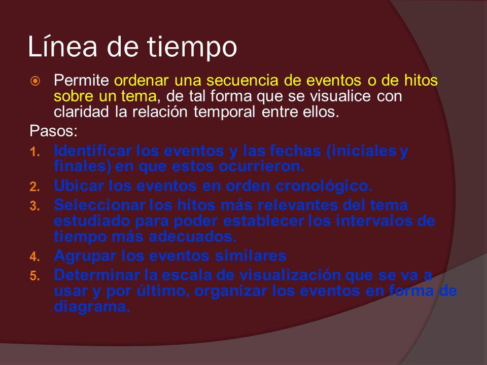 Línea de tiempo Permite ordenar una secuencia de eventos o de hitos sobre un tema, de tal forma que se visualice con claridad la relación temporal ent
