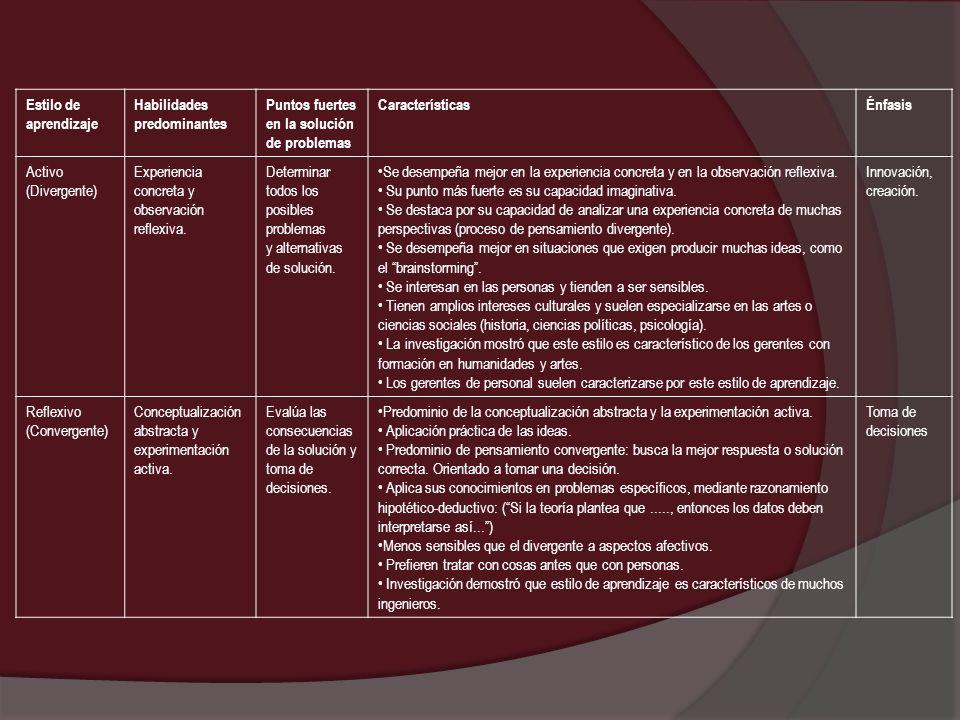 Estilo de aprendizaje Habilidades predominantes Puntos fuertes en la solución de problemas CaracterísticasÉnfasis Activo (Divergente) Experiencia conc