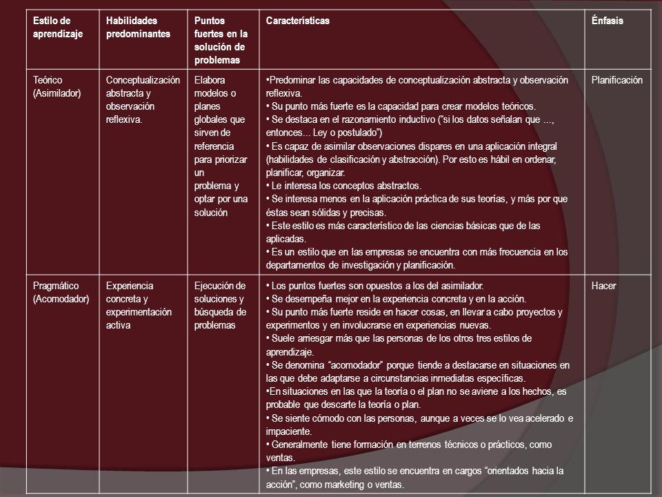 Estilo de aprendizaje Habilidades predominantes Puntos fuertes en la solución de problemas CaracterísticasÉnfasis Teórico (Asimilador) Conceptualizaci