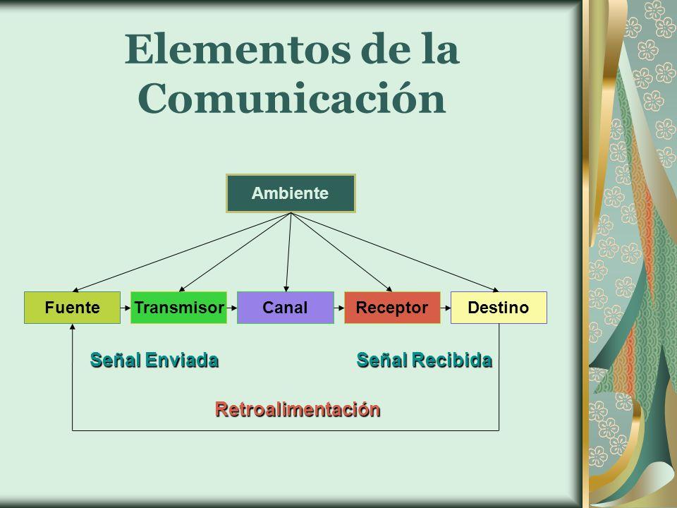 Elementos de la Comunicación Ambiente FuenteTransmisorCanalReceptorDestino Retroalimentación Señal Recibida Señal Enviada