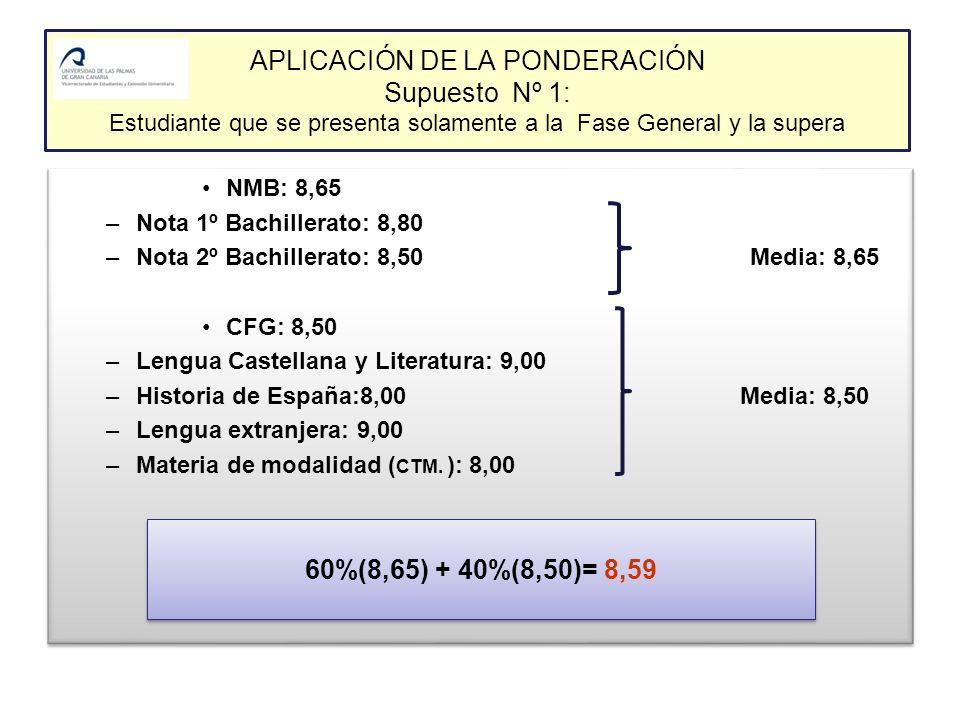 APLICACIÓN DE LA PONDERACIÓN Supuesto Nº 1: Estudiante que se presenta solamente a la Fase General y la supera NMB: 8,65 –Nota 1º Bachillerato: 8,80 –Nota 2º Bachillerato: 8,50 Media: 8,65 CFG: 8,50 –Lengua Castellana y Literatura: 9,00 –Historia de España:8,00 Media: 8,50 –Lengua extranjera: 9,00 –Materia de modalidad ( CTM.