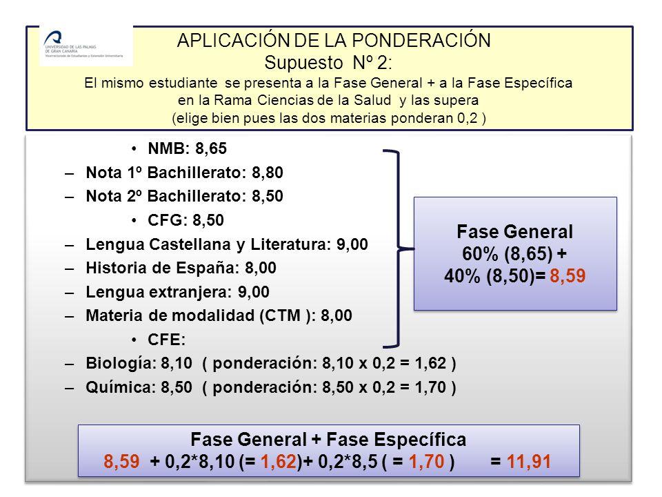 APLICACIÓN DE LA PONDERACIÓN Supuesto Nº 2: El mismo estudiante se presenta a la Fase General + a la Fase Específica en la Rama Ciencias de la Salud y las supera (elige bien pues las dos materias ponderan 0,2 ) NMB: 8,65 –Nota 1º Bachillerato: 8,80 –Nota 2º Bachillerato: 8,50 CFG: 8,50 –Lengua Castellana y Literatura: 9,00 –Historia de España: 8,00 –Lengua extranjera: 9,00 –Materia de modalidad (CTM ): 8,00 CFE: –Biología: 8,10 ( ponderación: 8,10 x 0,2 = 1,62 ) –Química: 8,50 ( ponderación: 8,50 x 0,2 = 1,70 ) NMB: 8,65 –Nota 1º Bachillerato: 8,80 –Nota 2º Bachillerato: 8,50 CFG: 8,50 –Lengua Castellana y Literatura: 9,00 –Historia de España: 8,00 –Lengua extranjera: 9,00 –Materia de modalidad (CTM ): 8,00 CFE: –Biología: 8,10 ( ponderación: 8,10 x 0,2 = 1,62 ) –Química: 8,50 ( ponderación: 8,50 x 0,2 = 1,70 ) Fase General 60% (8,65) + 40% (8,50)= 8,59 Fase General 60% (8,65) + 40% (8,50)= 8,59 Fase General + Fase Específica 8,59 + 0,2*8,10 (= 1,62)+ 0,2*8,5 ( = 1,70 ) = 11,91 Fase General + Fase Específica 8,59 + 0,2*8,10 (= 1,62)+ 0,2*8,5 ( = 1,70 ) = 11,91