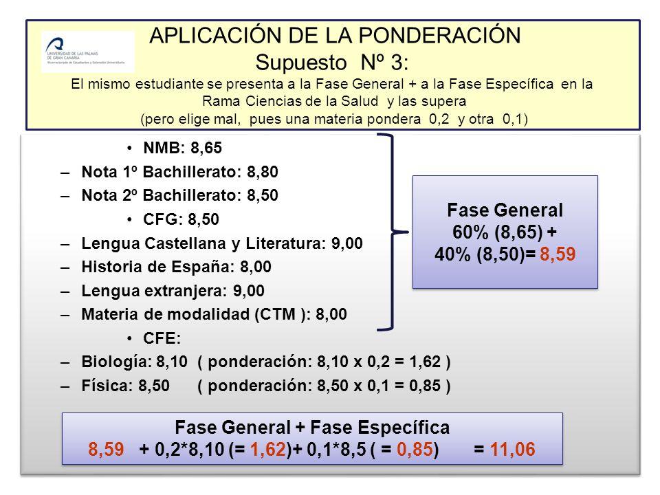APLICACIÓN DE LA PONDERACIÓN Supuesto Nº 3: El mismo estudiante se presenta a la Fase General + a la Fase Específica en la Rama Ciencias de la Salud y las supera (pero elige mal, pues una materia pondera 0,2 y otra 0,1) NMB: 8,65 –Nota 1º Bachillerato: 8,80 –Nota 2º Bachillerato: 8,50 CFG: 8,50 –Lengua Castellana y Literatura: 9,00 –Historia de España: 8,00 –Lengua extranjera: 9,00 –Materia de modalidad (CTM ): 8,00 CFE: –Biología: 8,10 ( ponderación: 8,10 x 0,2 = 1,62 ) –Física: 8,50 ( ponderación: 8,50 x 0,1 = 0,85 ) NMB: 8,65 –Nota 1º Bachillerato: 8,80 –Nota 2º Bachillerato: 8,50 CFG: 8,50 –Lengua Castellana y Literatura: 9,00 –Historia de España: 8,00 –Lengua extranjera: 9,00 –Materia de modalidad (CTM ): 8,00 CFE: –Biología: 8,10 ( ponderación: 8,10 x 0,2 = 1,62 ) –Física: 8,50 ( ponderación: 8,50 x 0,1 = 0,85 ) Fase General 60% (8,65) + 40% (8,50)= 8,59 Fase General 60% (8,65) + 40% (8,50)= 8,59 Fase General + Fase Específica 8,59 + 0,2*8,10 (= 1,62)+ 0,1*8,5 ( = 0,85) = 11,06 Fase General + Fase Específica 8,59 + 0,2*8,10 (= 1,62)+ 0,1*8,5 ( = 0,85) = 11,06