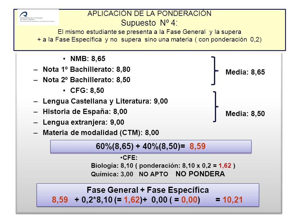 APLICACIÓN DE LA PONDERACIÓN Supuesto Nº 4: El mismo estudiante se presenta a la Fase General y la supera + a la Fase Específica y no supera sino una materia ( con ponderación 0,2) NMB: 8,65 –Nota 1º Bachillerato: 8,80 –Nota 2º Bachillerato: 8,50 CFG: 8,50 –Lengua Castellana y Literatura: 9,00 –Historia de España: 8,00 –Lengua extranjera: 9,00 –Materia de modalidad (CTM): 8,00 NMB: 8,65 –Nota 1º Bachillerato: 8,80 –Nota 2º Bachillerato: 8,50 CFG: 8,50 –Lengua Castellana y Literatura: 9,00 –Historia de España: 8,00 –Lengua extranjera: 9,00 –Materia de modalidad (CTM): 8,00 60%(8,65) + 40%(8,50)= 8,59 CFE: Biología: 8,10 ( ponderación: 8,10 x 0,2 = 1,62 ) Química: 3,00 NO APTO NO PONDERA Media: 8,65 Media: 8,50 Fase General + Fase Específica 8,59 + 0,2*8,10 (= 1,62)+ 0,00 ( = 0,00) = 10,21 Fase General + Fase Específica 8,59 + 0,2*8,10 (= 1,62)+ 0,00 ( = 0,00) = 10,21