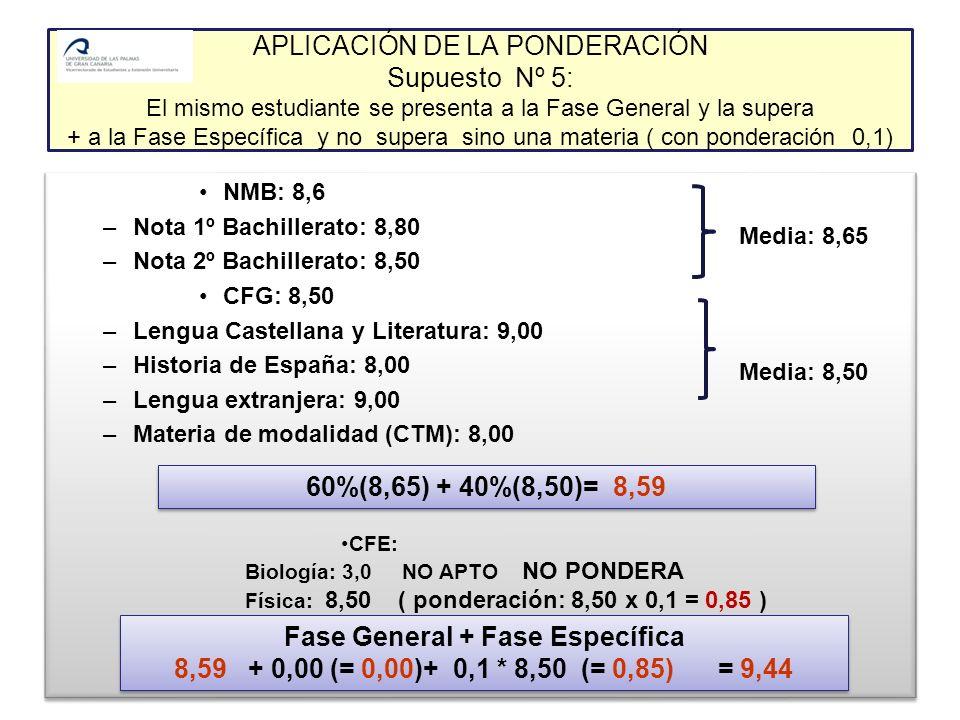 APLICACIÓN DE LA PONDERACIÓN Supuesto Nº 5: El mismo estudiante se presenta a la Fase General y la supera + a la Fase Específica y no supera sino una materia ( con ponderación 0,1) NMB: 8,6 –Nota 1º Bachillerato: 8,80 –Nota 2º Bachillerato: 8,50 CFG: 8,50 –Lengua Castellana y Literatura: 9,00 –Historia de España: 8,00 –Lengua extranjera: 9,00 –Materia de modalidad (CTM): 8,00 NMB: 8,6 –Nota 1º Bachillerato: 8,80 –Nota 2º Bachillerato: 8,50 CFG: 8,50 –Lengua Castellana y Literatura: 9,00 –Historia de España: 8,00 –Lengua extranjera: 9,00 –Materia de modalidad (CTM): 8,00 60%(8,65) + 40%(8,50)= 8,59 CFE: Biología: 3,0 NO APTO NO PONDERA Física: 8,50 ( ponderación: 8,50 x 0,1 = 0,85 ) Media: 8,65 Media: 8,50 Fase General + Fase Específica 8,59 + 0,00 (= 0,00)+ 0,1 * 8,50 (= 0,85) = 9,44 Fase General + Fase Específica 8,59 + 0,00 (= 0,00)+ 0,1 * 8,50 (= 0,85) = 9,44