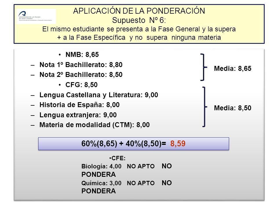 APLICACIÓN DE LA PONDERACIÓN Supuesto Nº 6: El mismo estudiante se presenta a la Fase General y la supera + a la Fase Específica y no supera ninguna materia NMB: 8,65 –Nota 1º Bachillerato: 8,80 –Nota 2º Bachillerato: 8,50 CFG: 8,50 –Lengua Castellana y Literatura: 9,00 –Historia de España: 8,00 –Lengua extranjera: 9,00 –Materia de modalidad (CTM): 8,00 NMB: 8,65 –Nota 1º Bachillerato: 8,80 –Nota 2º Bachillerato: 8,50 CFG: 8,50 –Lengua Castellana y Literatura: 9,00 –Historia de España: 8,00 –Lengua extranjera: 9,00 –Materia de modalidad (CTM): 8,00 60%(8,65) + 40%(8,50)= 8,59 CFE: Biología: 4,00 NO APTO NO PONDERA Química: 3,00 NO APTO NO PONDERA Media: 8,65 Media: 8,50