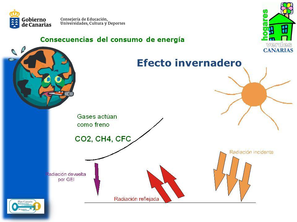 Efecto invernadero Consecuencias del consumo de energía