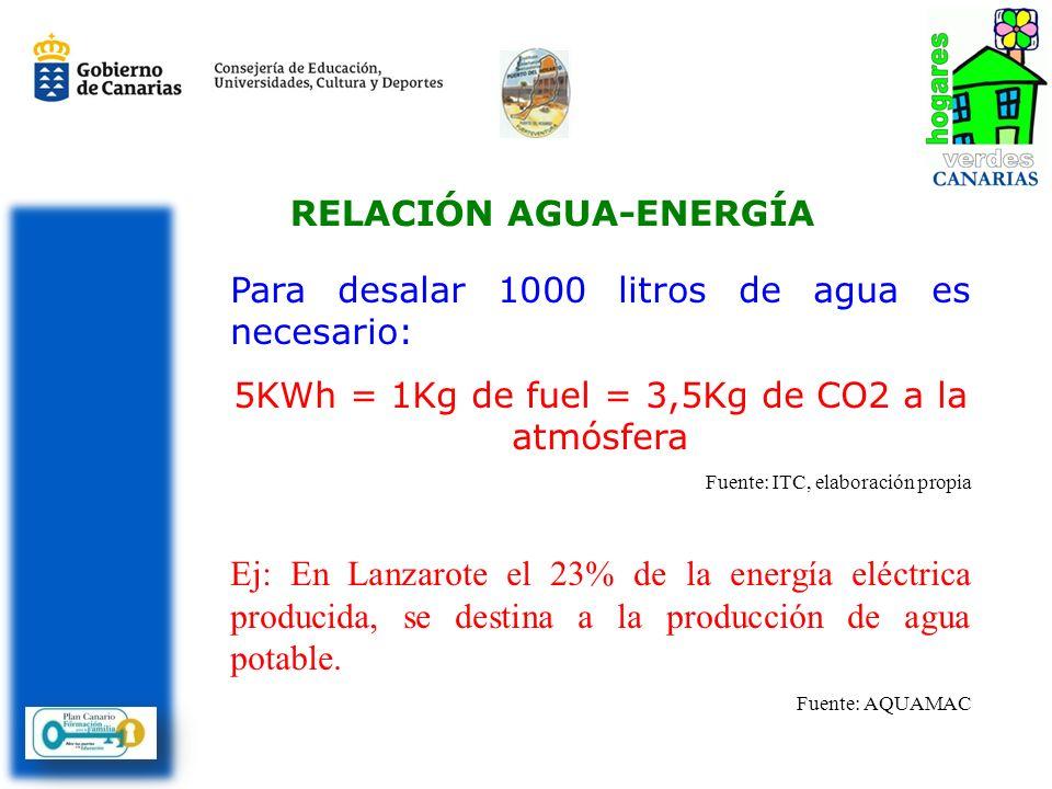 RELACIÓN AGUA-ENERGÍA Para desalar 1000 litros de agua es necesario: 5KWh = 1Kg de fuel = 3,5Kg de CO2 a la atmósfera Fuente: ITC, elaboración propia