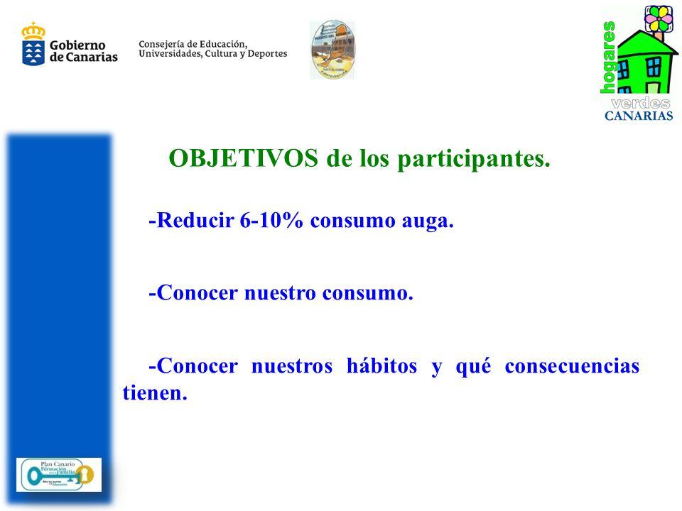 -Reducir 6-10% consumo auga. -Conocer nuestro consumo. -Conocer nuestros hábitos y qué consecuencias tienen. OBJETIVOS de los participantes.
