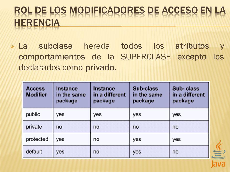 La subclase hereda todos los atributos y comportamientos de la SUPERCLASE excepto los declarados como privado.