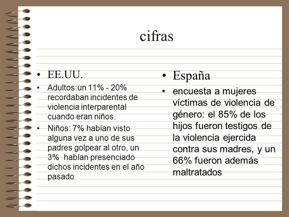 Desarrollo social Bajas puntuaciones en competencia social Problemas en distintos contextos Modelo de aprendizaje de ctas violentas 30% agresores fueron hijos de familias con VD Legitimación de la violencia Los 3 predictores de VD