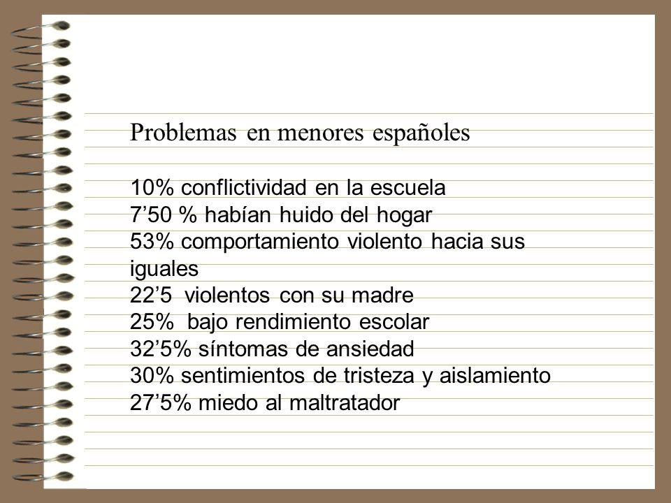 Problemas en menores españoles 10% conflictividad en la escuela 750 % habían huido del hogar 53% comportamiento violento hacia sus iguales 225 violentos con su madre 25% bajo rendimiento escolar 325% síntomas de ansiedad 30% sentimientos de tristeza y aislamiento 275% miedo al maltratador