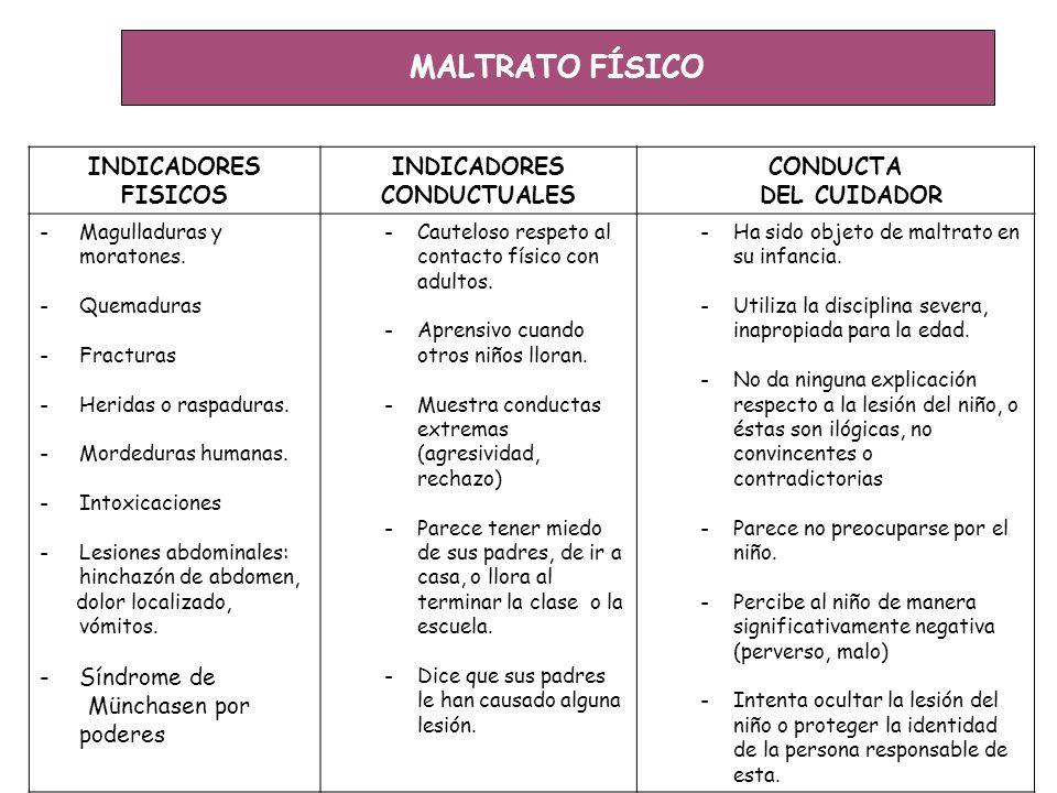 ABANDONO FÍSICO INDICADORES FISICOS INDICADORES CONDUCTUALES CONDUCTA DEL CUIDADOR -Falta de higiene.