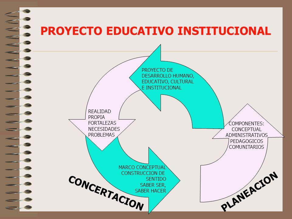 OPERACIONALIZACION DEL PEI SENSIBILIZACIONDIAGNOSTICODISEÑOEJECUCION MOTIVACION ESTUDIO DE LA REALIDAD INVESTIGACION CONCERTACION OPCIONES DECISIONES COMPROMISOS INVESTIGACION ANALISIS DE: CONTEXTO ACTORES INSUMOS AMBIENTES FORTALEZAS RECURSOS PRIORIZACION VISION MISION OBJETIVOS METAS ESTRATEGIAS ACCIONES : ADMINISTRATIVAS PEDAGOGICAS COMUNITARIAS MONITOREO EVALUACION COMPONENTES: 1.ADMINISTRATIVO CONVIVENCIA COMUNICACIÓN CAPACITACION INVERSION 2.PEDAGOGICO: CURRICULO METODOLOGIA AMBIENTES DE APRENDIZAJE EVALUACION 3.INTERACCION COMUNITARIA IMPACTO- EVALUACION- AJUSTES COHERENCIA VISION-MISION-ACCION APRENDIZAJES BASICOS PARA LA VIDA