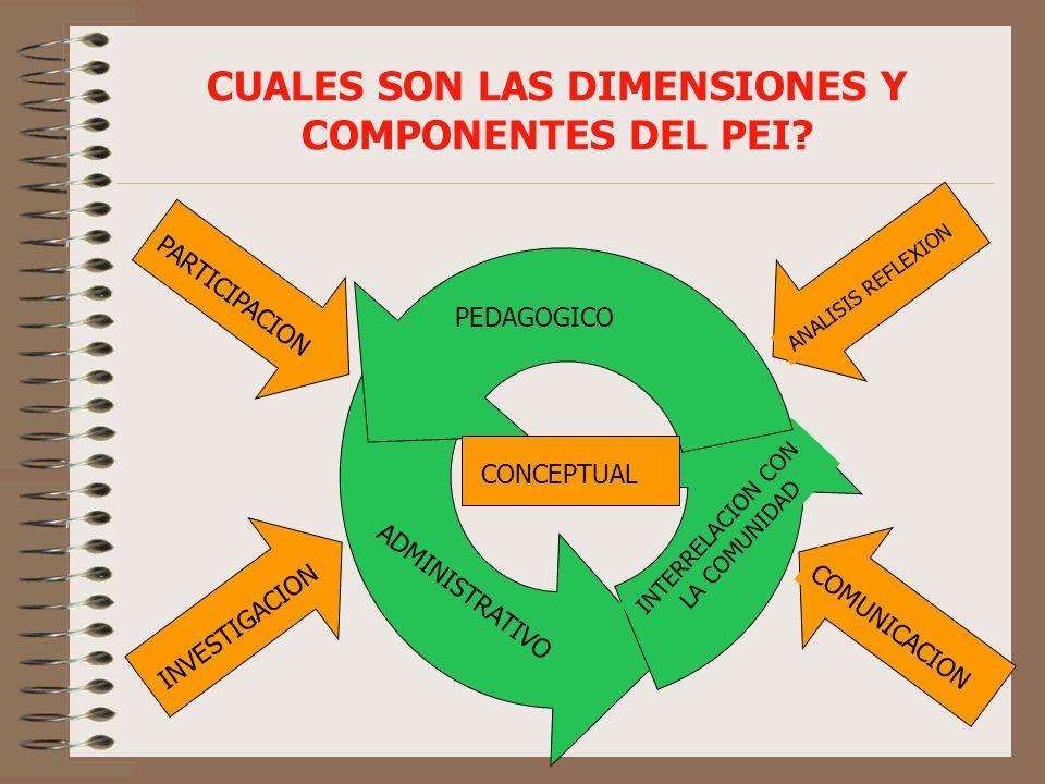 CLAVES PEI SOBRESALIENTE COMPRENDE SU REALIDAD LA COMUNIDAD INVESTIGA, ANALIZA, CONCLUYE Y DA RESPUESTAS GENERA SOLUCIONES CREATIVAS, ORIGINALES E INNOVADORAS LAS PROPUESTAS PEDAGO- GICAS Y ADMINISTRATIVAS SON FUNCIONALES Y APLICABLES GENERA CAMBIO EN LA INSTITUCION Y EN SU ENTORNO LA COMUNIDAD EDUCATIVA PARTICIPA Y MANIFIESTA APROPIACION Y SATISFACCION