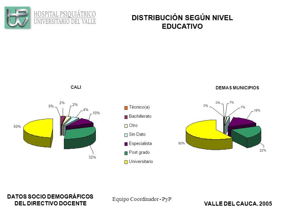 Equipo Coordinador - PyP CALI 50% 32% 10% 4% 2% 0% Técnico(a) Bachillerato Otro Sin Dato Especialista Post grado Universitario DEMAS MUNICIPIOS 60% 0% 1% 16% 22% DISTRIBUCIÓN SEGÚN NIVEL EDUCATIVO VALLE DEL CAUCA.