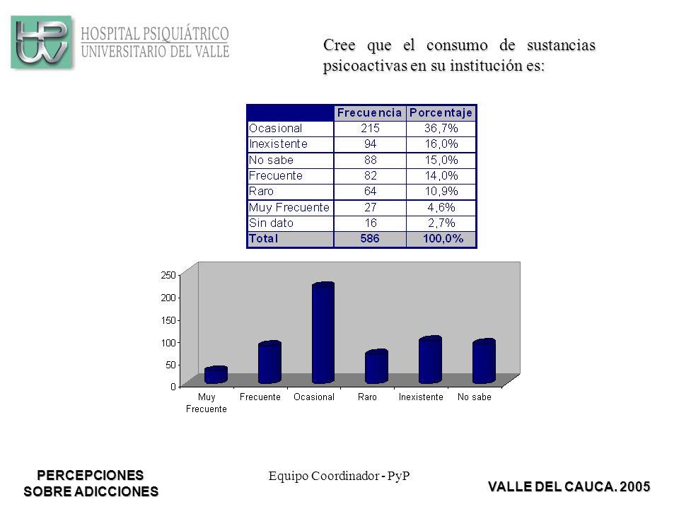 Equipo Coordinador - PyP Cree que el consumo de sustancias psicoactivas en su institución es: VALLE DEL CAUCA.