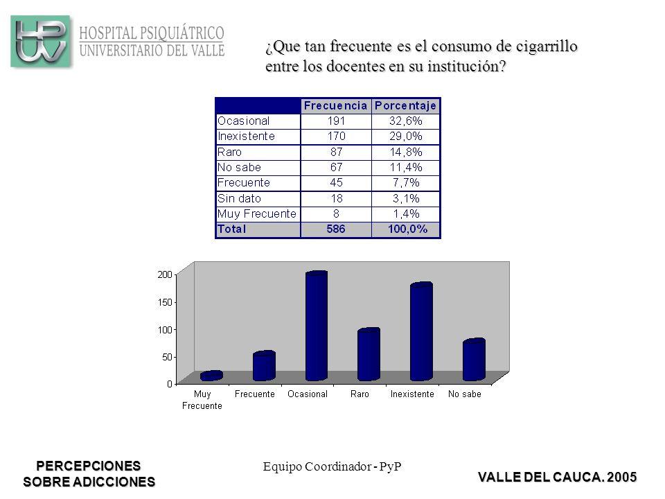 Equipo Coordinador - PyP ¿Que tan frecuente es el consumo de cigarrillo entre los docentes en su institución.