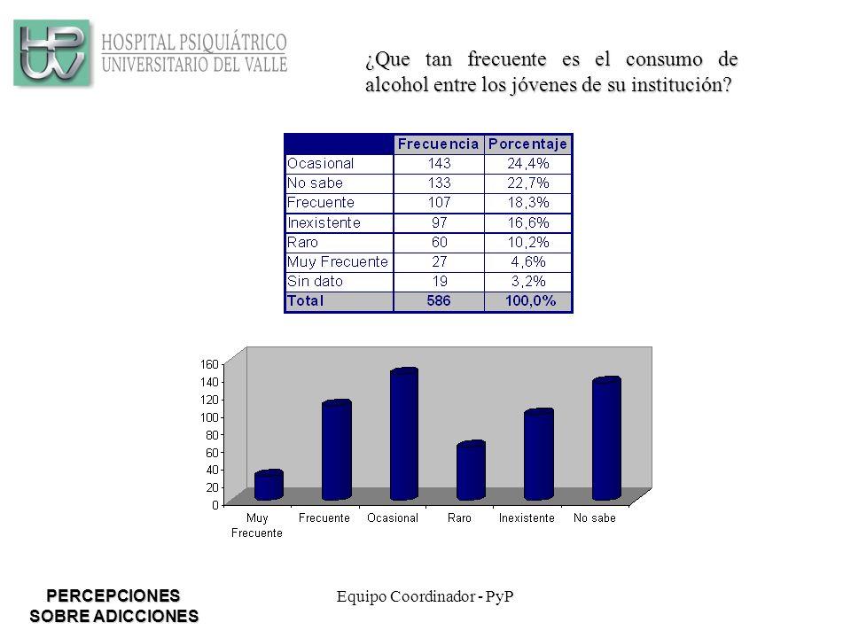 Equipo Coordinador - PyP ¿Que tan frecuente es el consumo de alcohol entre los jóvenes de su institución.
