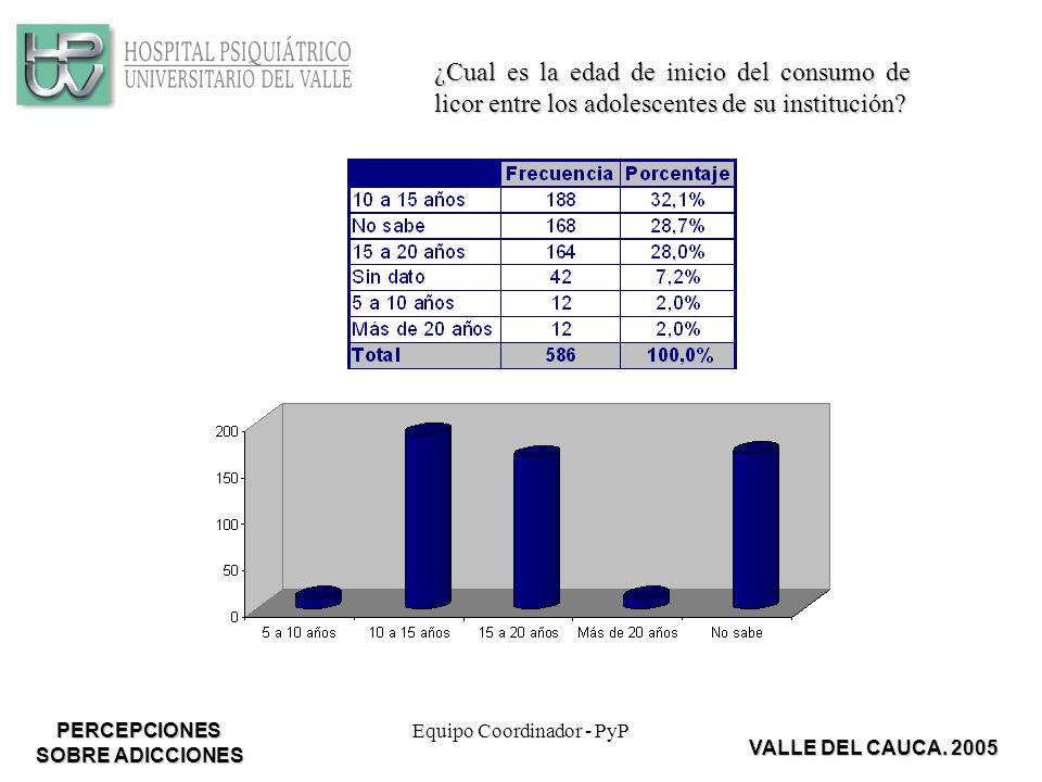 Equipo Coordinador - PyP ¿Cual es la edad de inicio del consumo de licor entre los adolescentes de su institución.