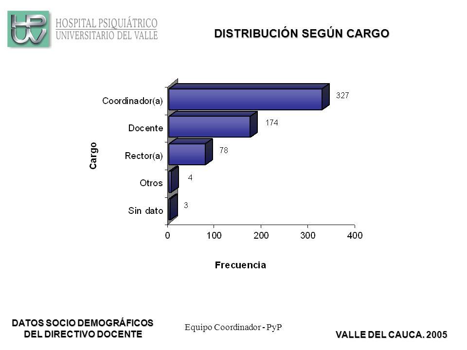 Equipo Coordinador - PyP DISTRIBUCIÓN SEGÚN CARGO DATOS SOCIO DEMOGRÁFICOS DEL DIRECTIVO DOCENTE VALLE DEL CAUCA.