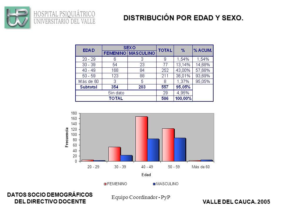 Equipo Coordinador - PyP 0 20 40 60 80 100 120 140 160 180 20 - 2930 - 3940 - 4950 - 59Más de 60 Edad Frecuencia FEMENINOMASCULINO DISTRIBUCIÓN POR EDAD Y SEXO.