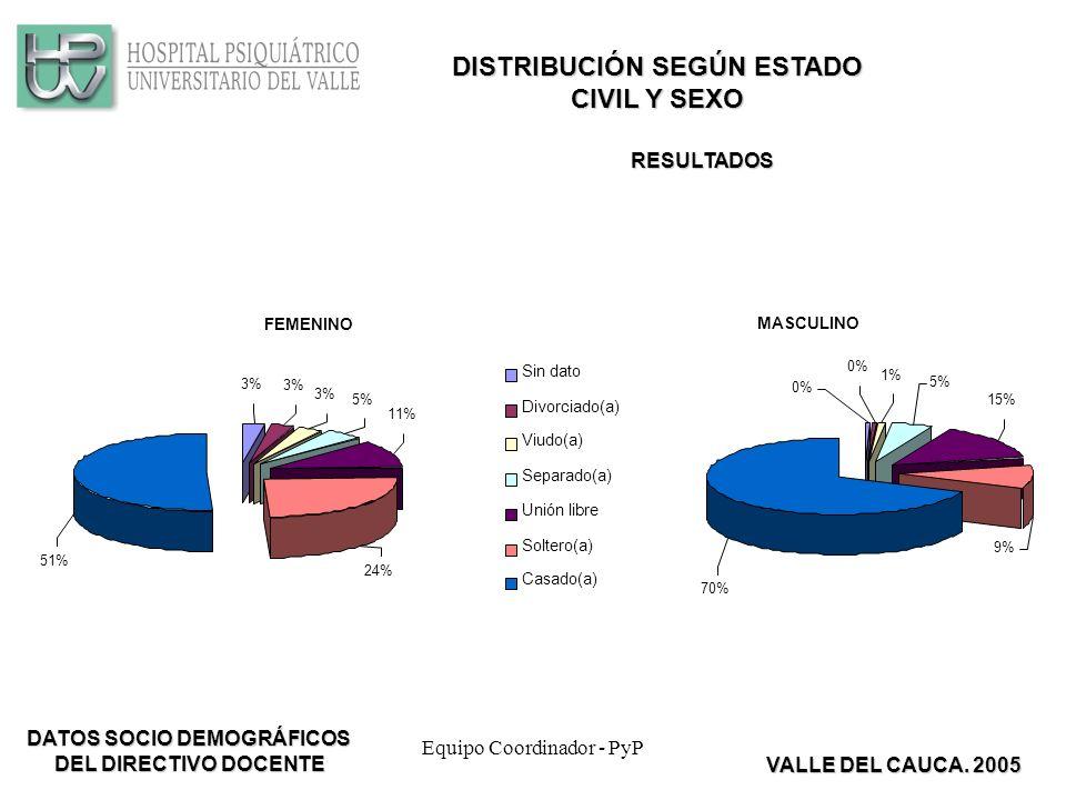 Equipo Coordinador - PyP FEMENINO 51% 24% 11% 5% 3% Sin dato Divorciado(a) Viudo(a) Separado(a) Unión libre Soltero(a) Casado(a) MASCULINO 0% 1% 5% 15% 9% 70% DISTRIBUCIÓN SEGÚN ESTADO CIVIL Y SEXO RESULTADOS VALLE DEL CAUCA.