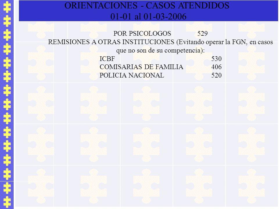 POR PSICOLOGOS529 REMISIONES A OTRAS INSTITUCIONES (Evitando operar la FGN, en casos que no son de su competencia): ICBF530 COMISARIAS DE FAMILIA406 P