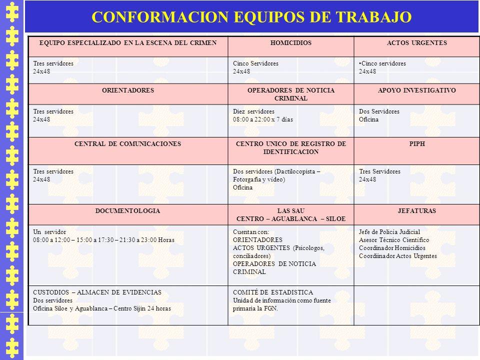 CONFORMACION EQUIPOS DE TRABAJO EQUIPO ESPECIALIZADO EN LA ESCENA DEL CRIMENHOMICIDIOSACTOS URGENTES Tres servidores 24x48 Cinco Servidores 24x48 Cinc