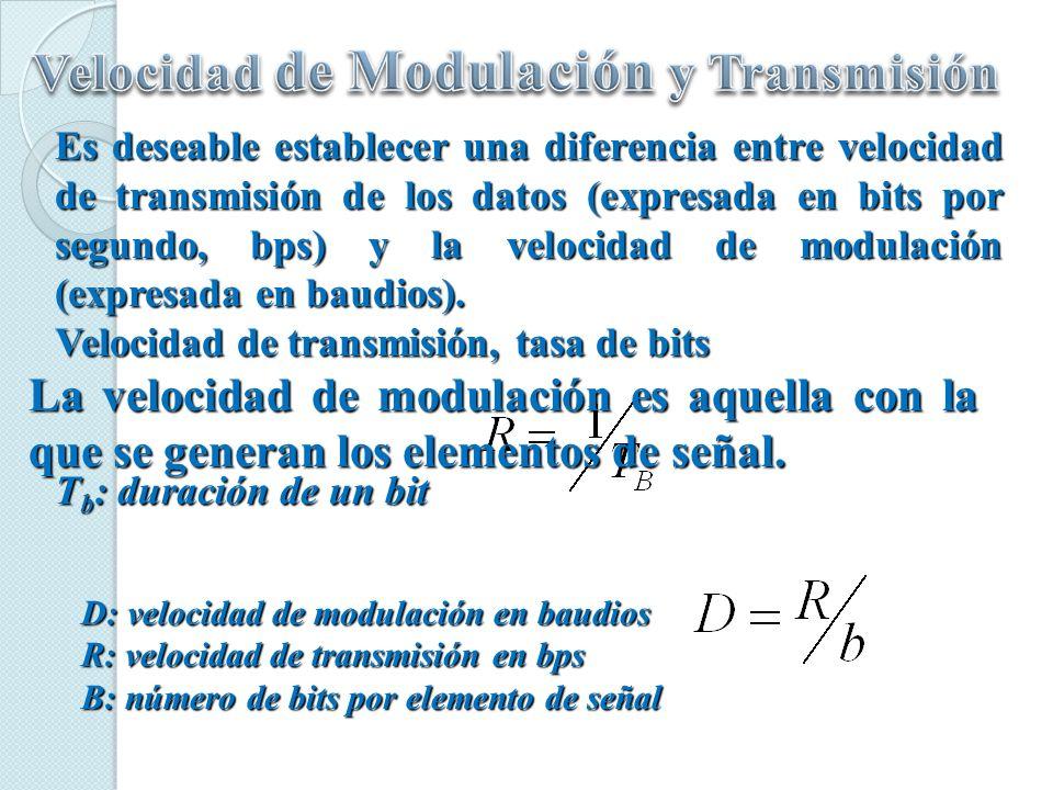 No retorno a cero 0= Nivel alto 1= Nivel bajo No retorno a cero invertido 0= No hay transicion al comienzo del intervalo (1 bit cada vez) 1= Transicion al comienzo del intervalo Bipolar AMI 0= No hay señal 1= Nivel positivo o negativo, alternadamente Pseudoternaria 0= Nivel positivo o negativo, alternadamente 1= No hay señal Manchester 0= Transicion de alto a bajo en mitad del intervalo 1= Transicion de bajo a alto en mitad del intervalo Manchester Diferencial 0= Transicion al principio del intervalo 1= No hay transicion al principio del intervalo B8ZS Igual que en Bipolar AMI, excepto que cualquier cadena de 8 ceros se reemplaza por una cadenas que tiene dos violaciones al codigo HDB3 Igual que en Bipolar AMI, excepto que cualquier cadena de 4 ceros se reemplaza por una cadenas que contiene una violacion al codigo código Nivel no retorno a cero Códificacion diferencial Alternate mark inversión Códigos pseudoternarios Bifase