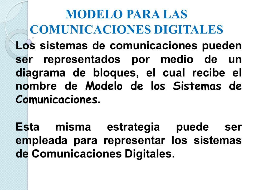 MODELO SIMPLE PARA LAS COMUNICACIONES DE DATOS