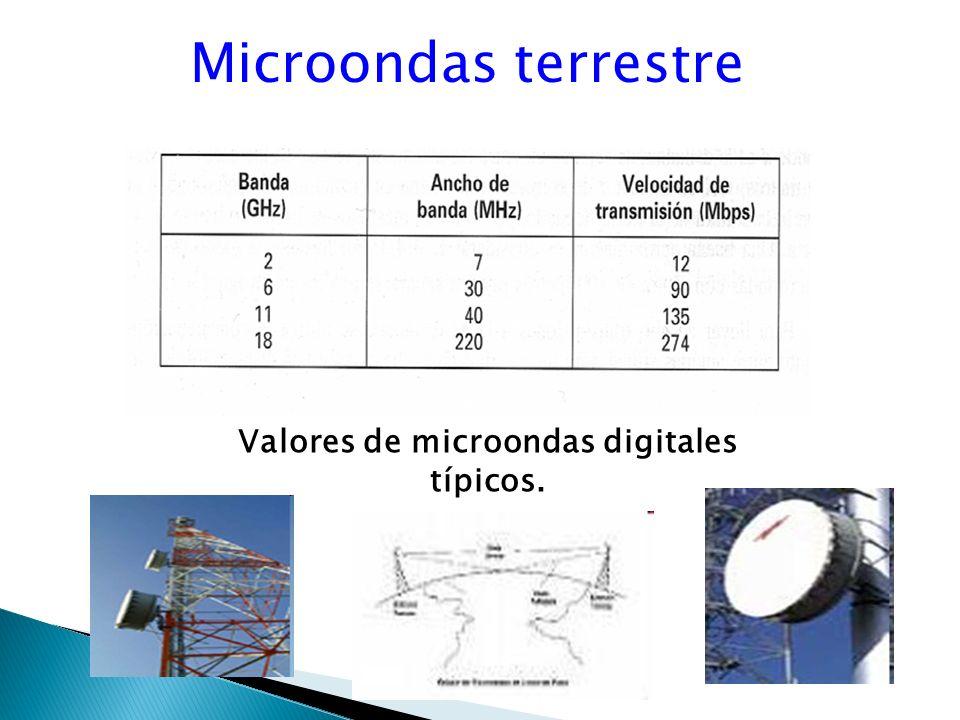 Microondas terrestre Valores de microondas digitales típicos.