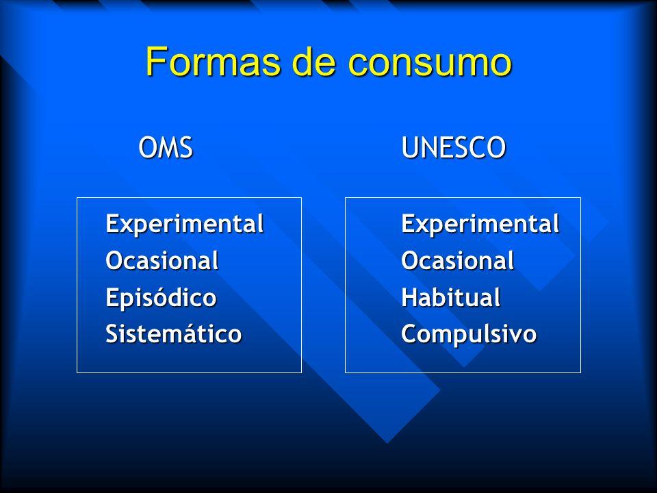 Dependencia de sustancias en el DSM-IV Patrón desadaptativo de consumo que conlleva un deterioro o malestar significativo expresado en tres o mas de:
