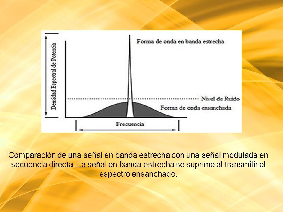 Comparación de una señal en banda estrecha con una señal modulada en secuencia directa. La señal en banda estrecha se suprime al transmitir el espectr