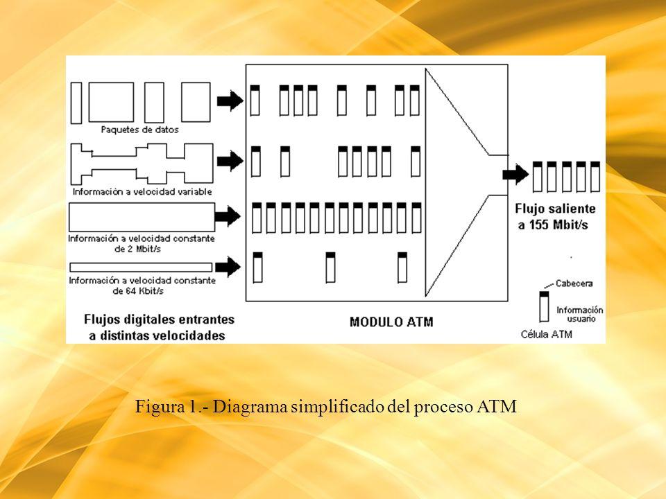 Figura 1.- Diagrama simplificado del proceso ATM