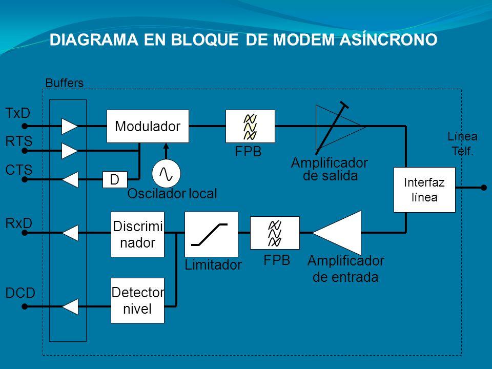 Modulador FPB Amplificador de salida Interfaz línea FPB Limitador Discrimi nador Amplificador de entrada D Buffers TxD RTS CTS RxD DCD Oscilador local