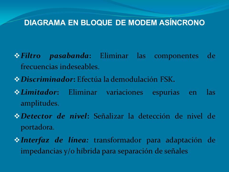 Filtro pasabanda: Eliminar las componentes de frecuencias indeseables. Discriminador: Efectúa la demodulación FSK. Limitador: Eliminar variaciones esp