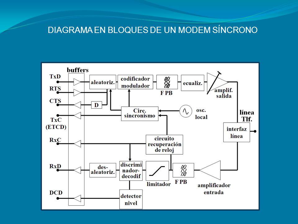 INTERFACES Características Eléctricas: Características Eléctricas: 1) Niveles de tensión y su temporización.