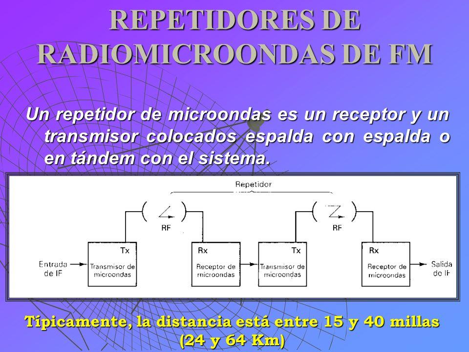 REPETIDORES DE RADIOMICROONDAS DE FM Un repetidor de microondas es un receptor y un transmisor colocados espalda con espalda o en tándem con el sistem