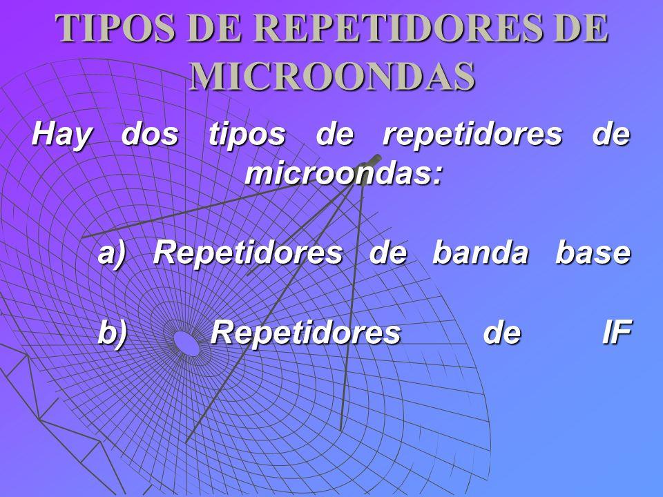 TIPOS DE REPETIDORES DE MICROONDAS Hay dos tipos de repetidores de microondas: a) Repetidores de banda base b) Repetidores de IF